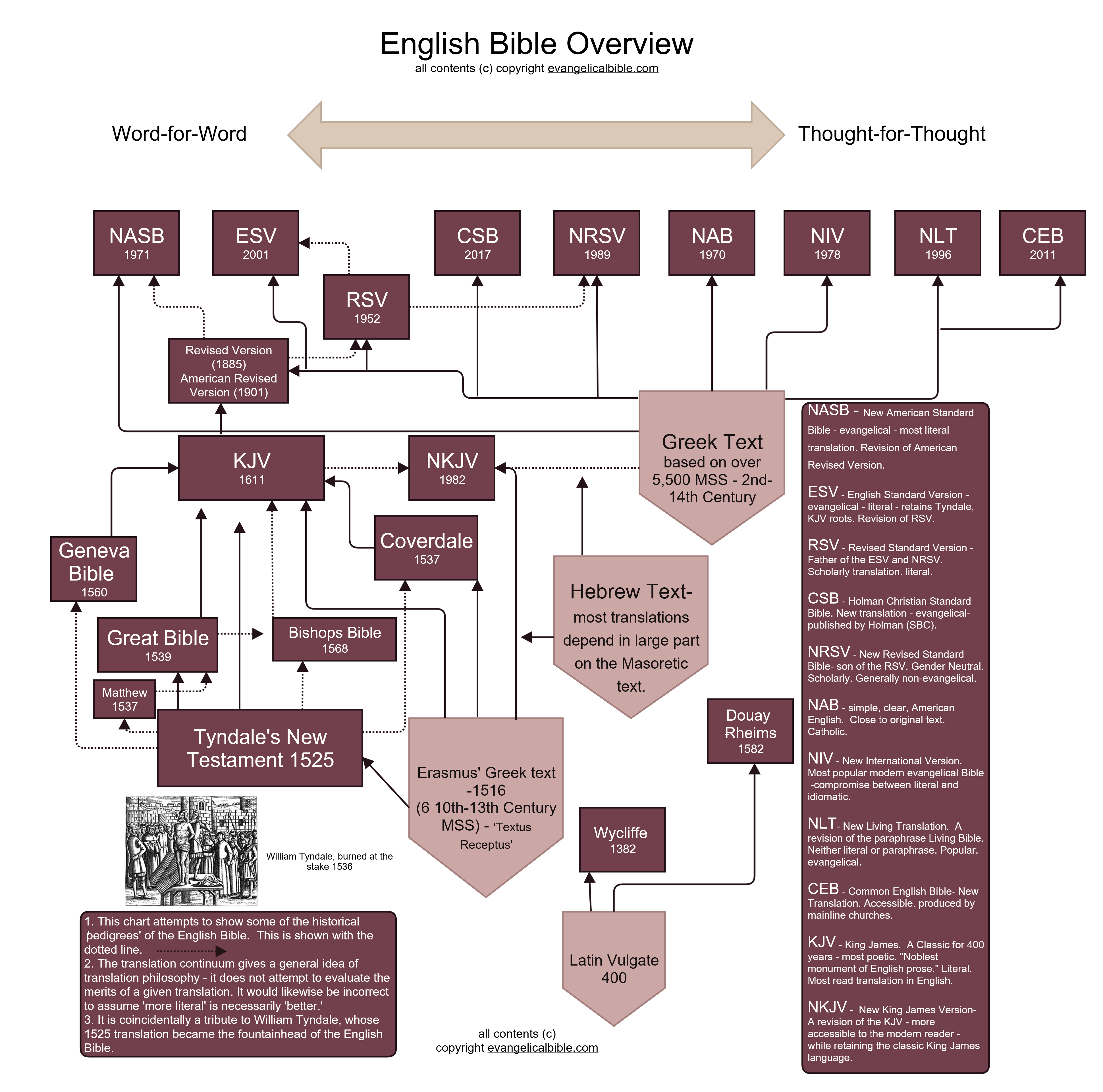 Bible Translation Guide - evangelicalbible com